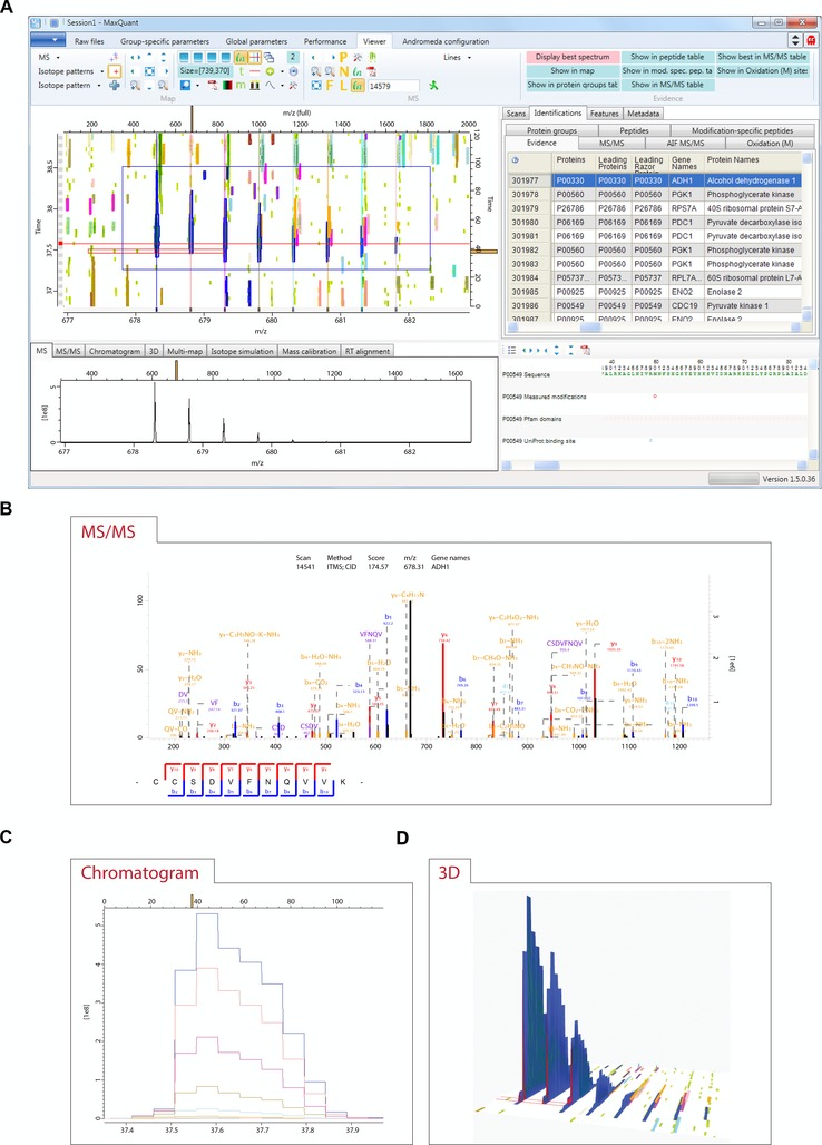 Visualization of LC-MS/MS proteomics data in MaxQuant.